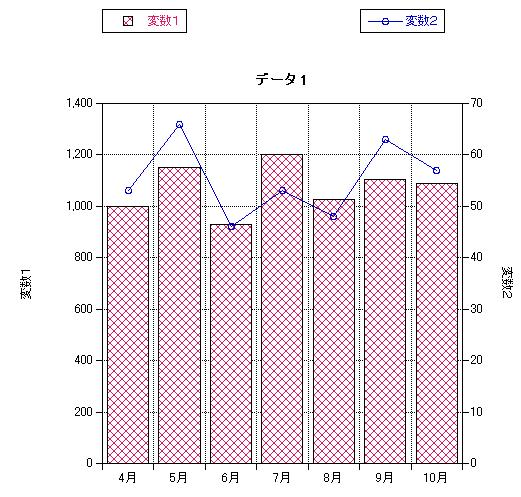 棒グラフ と 折れ線 グラフ を 重ねる
