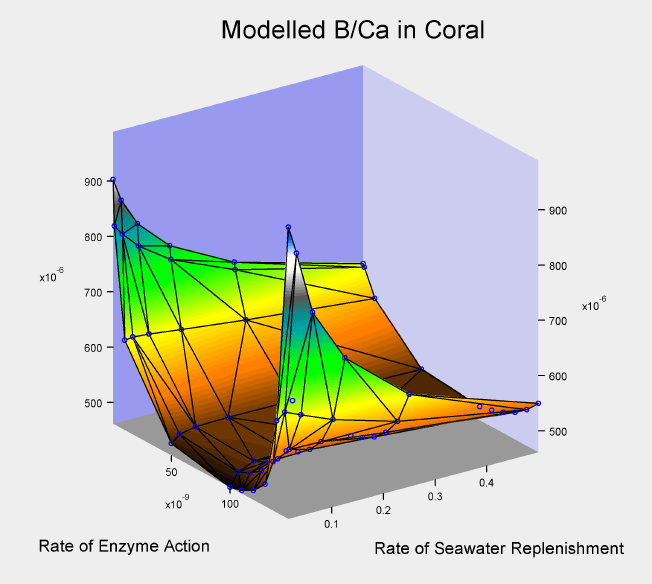 豊富なデータ解析機能を誇るグラフ作成ソフト Igor Pro ヒューリンクス